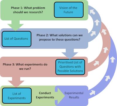 Research Roadmap Process
